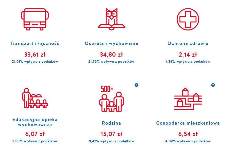 Przejrzyste finanse - zobacz na co Kraków wydaje pieniądze
